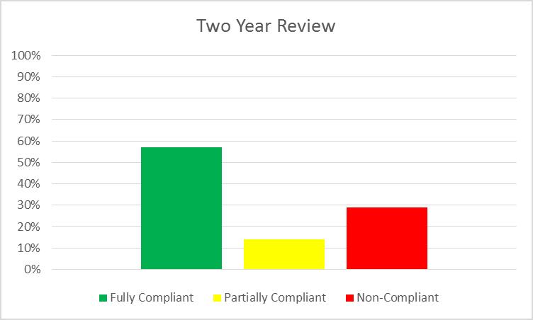 2YR Chart