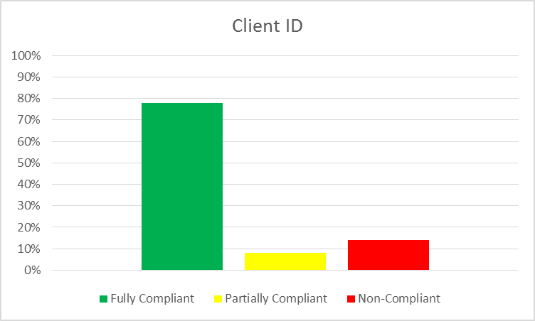 Client ID Chart