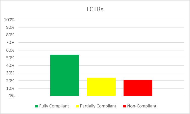 LCTR Chart