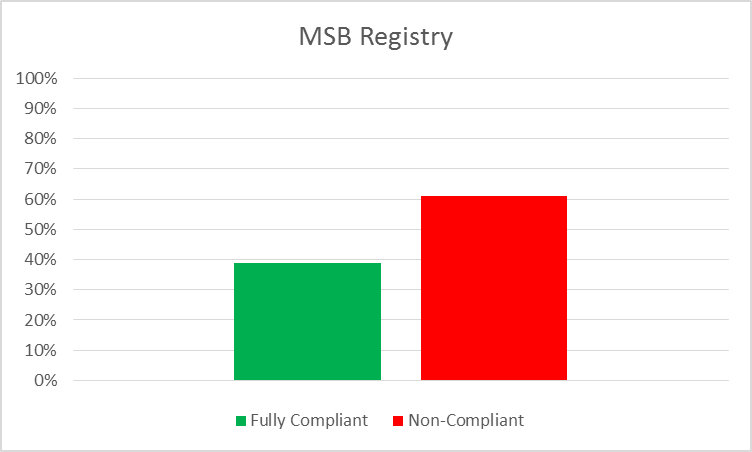MSB Reg Chart