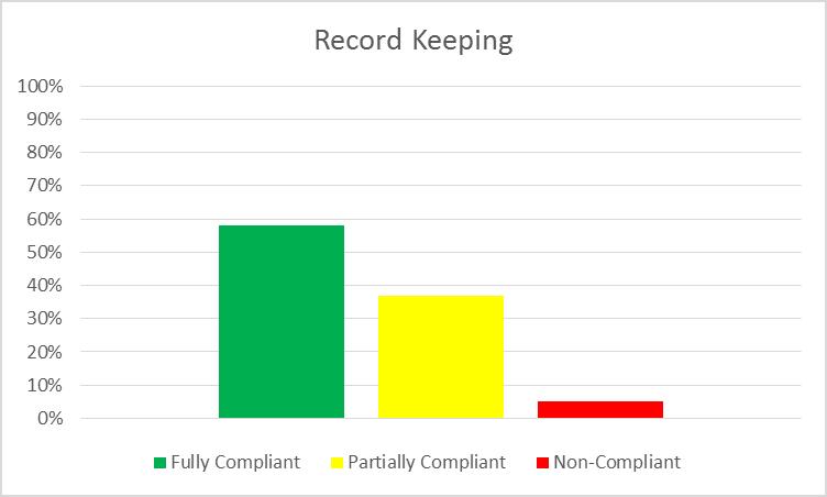 RK Chart