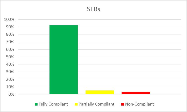 STR Chart
